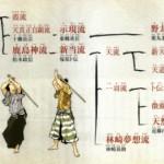 Katori Shinto-ryu's Lineage